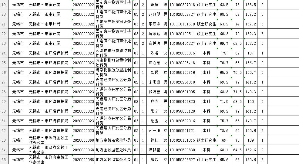 2019无锡人口_2019年无锡市考试录用公务员 参照管理事业单位工作人员 入围面试